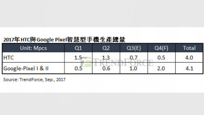 今年宏達電與 Google Pixel 生產總量預估。(圖:TrendForce 提供)