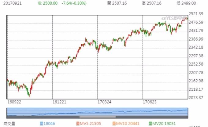 標普 500 指數今年迄今已上漲 12% 。圖為標普近一年來走勢。