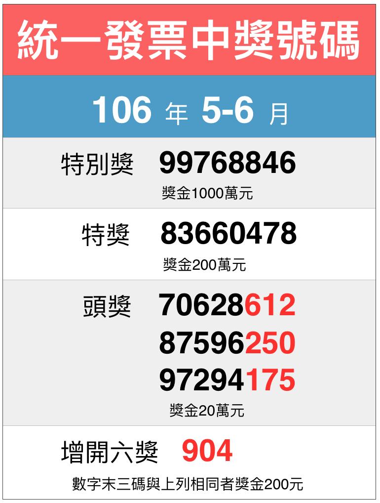 ▲106 年 5-6 月期統一發票完整中獎號碼看過來。(圖/NOWnews製表)