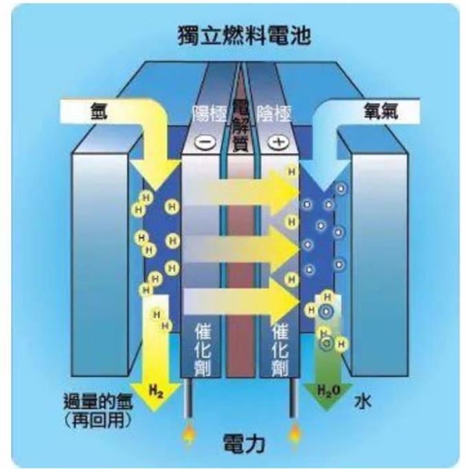 燃料電池汽車可彌補鋰電池的諸多劣勢。 (圖:金融界)
