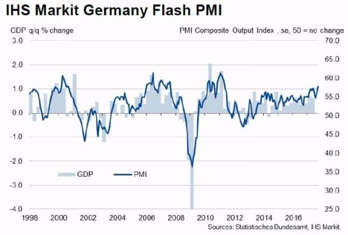 德國製造業 PMI 走勢圖 圖片來源:IHS Markit