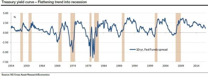 十年期美債殖利率與 Fed 聯邦基金利率之利差 圖片來源:Societe Generale