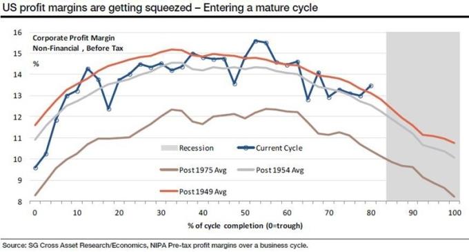 美非金融業企業稅前毛利率在各個經濟週期之表現, 橘線:1949 年 灰線:1954 年 咖啡:1975 年 藍線:目前之經濟週期 圖片來源:Societe Generale