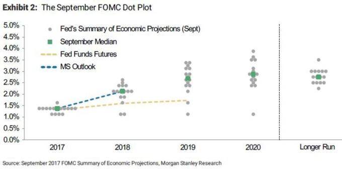 Fed 九月會議後釋出的利率意向點陣圖 (Dot Plot) 圖片來源:Morgan Stanley