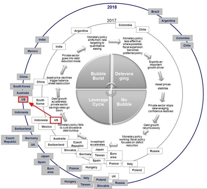 全球主要經濟體之經濟週期位置 圖片來源:Societe Generale