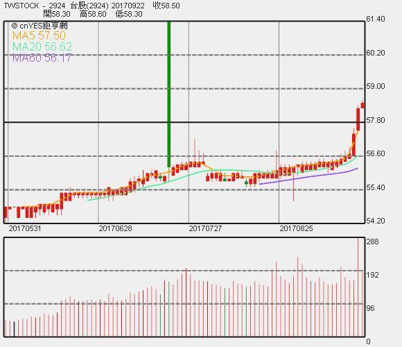 東凌 - KY 近日股價日 K 線圖。