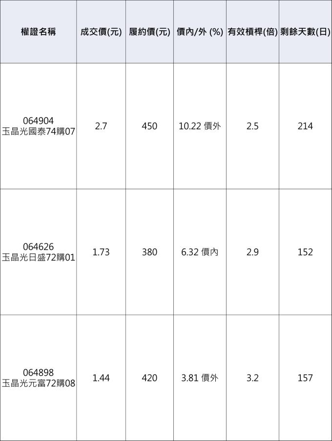 玉晶光相關權證。 資料來源:群益權民最大網