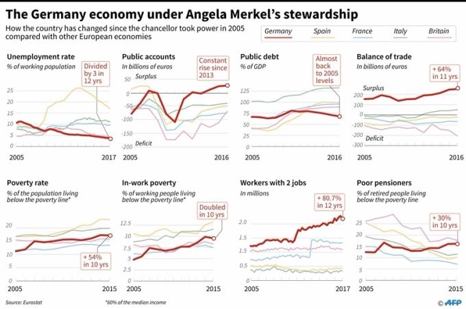 與其他選定的歐洲經濟體相比,2005年梅克爾上台以來德國主要社會經濟指標的變化。 (圖:AFP)
