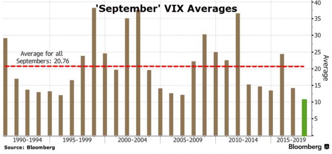 今年9月平均VIX指數可能創創歷史新低。