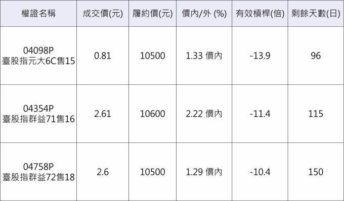 台股指數相關權證。 資料來源:群益權民最大網