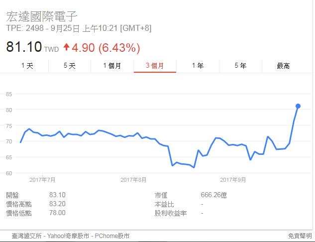 宏達電近3個月來股價表現。(截圖自Google)