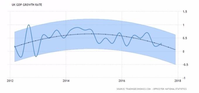 英國經濟成長率 (季增率) 圖片來源:tradingeconomics