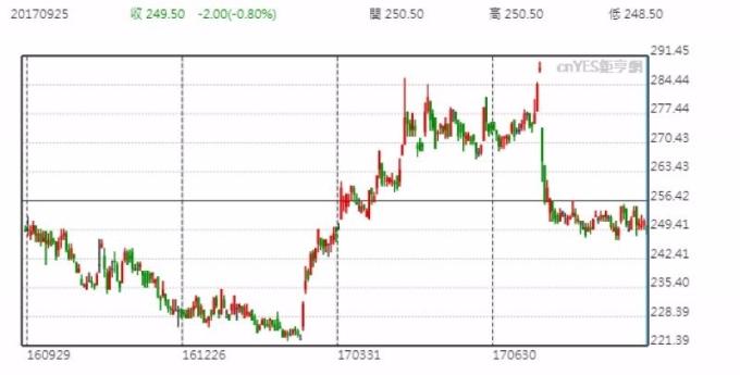 統一超股價日線走勢圖 (近一年以來表現)