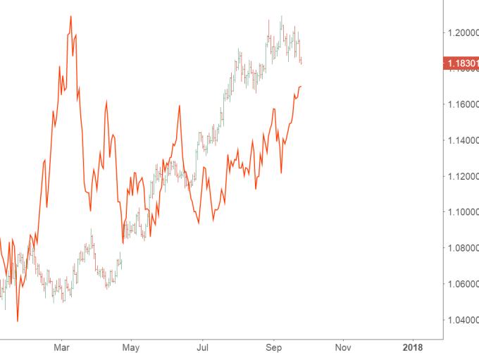 美元和歐元6月以來出現同向走勢力。