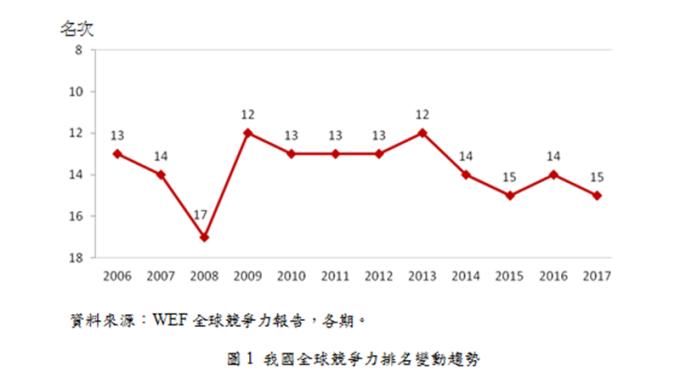 WEF全球競爭力台灣全球排名第15位。(圖:國發會提供)