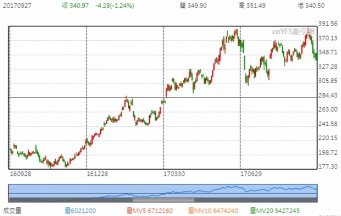 特斯拉股價近一年走勢