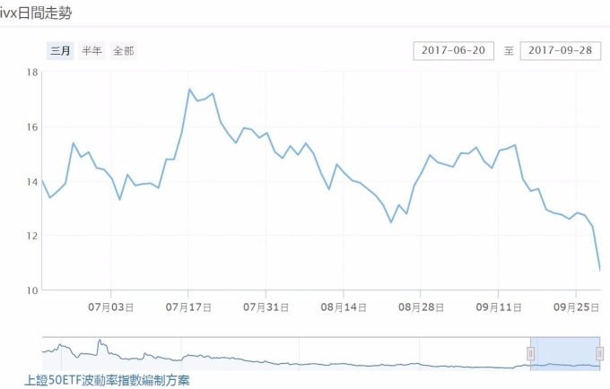 中國波動率指數(iVX)3個月走勢。 (圖:上海證交所)