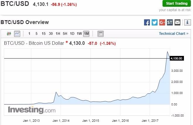 比特幣兌美元近一個月走勢。圖片來源:Investing.com