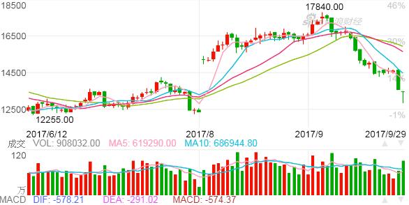 上海期交所橡膠期貨近3個月日K線。