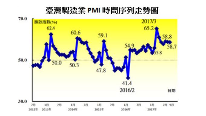 9月台灣製造業PMI連19個月擴張 留意三大業種緊縮