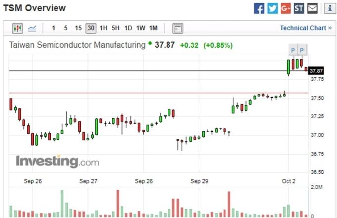 台積電 ADR 30 分鐘走勢圖 圖片來源:investing.com