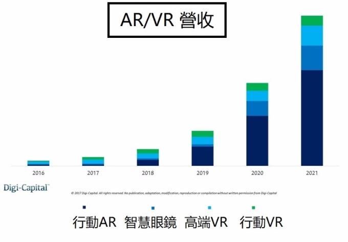 ARVR營收 / 圖:DigiCapital