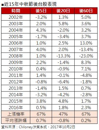 近15年中秋節台股表現。(表:第一金投信整理提供)