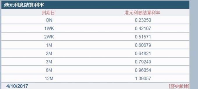 港元1個月銀行同業拆款利率(Hibor)今年1月底以來首度升破0.6%。 (圖取材自香港資財市場公會)