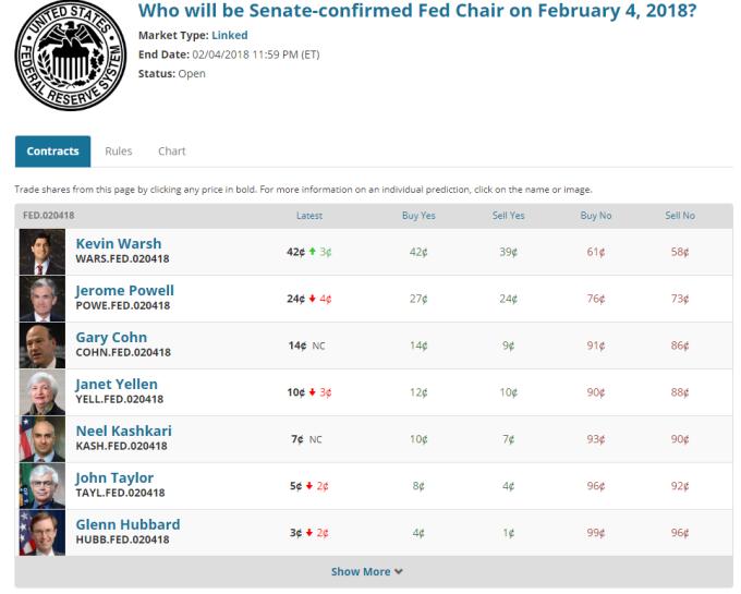 從政治賭盤來看,Fedx新任主席由沃什出線的機率最高。