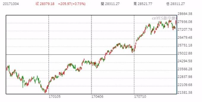 香港恆生指數日線走勢圖 (近一年以來表現)