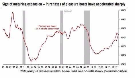 美國人又開始大買遊艇(圖表取自pictet.com)