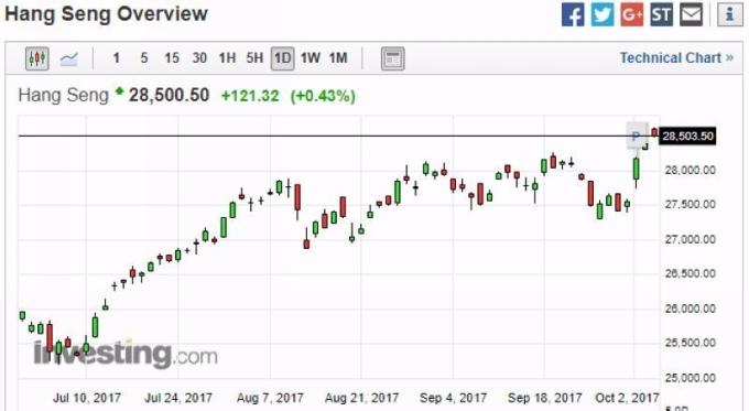 恆生指數日線走勢圖 (近三個月以來走勢) 圖片來源:investing.com