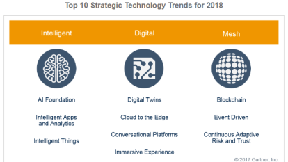 Gartner 對2018年IT產業趨勢做出10大預測。(圖取材自Gartner 官方網站)