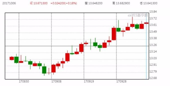 美元兌南非蘭德日線走勢圖 (近月以來表現)
