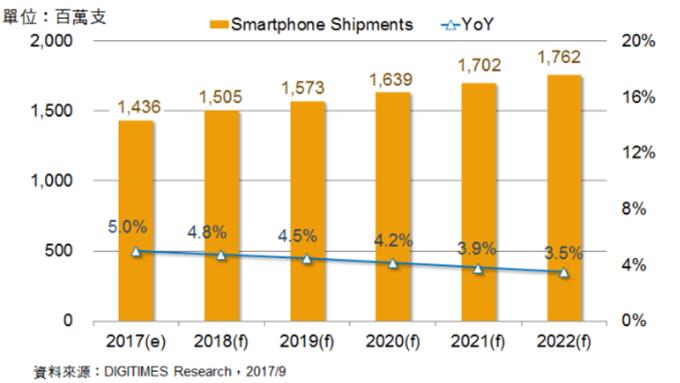 中國智慧手機市場趨於飽和 未來5年其他新興市場為成長主力