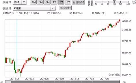 (圖一:道瓊工業股價指數周K線圖,鉅亨網首頁)