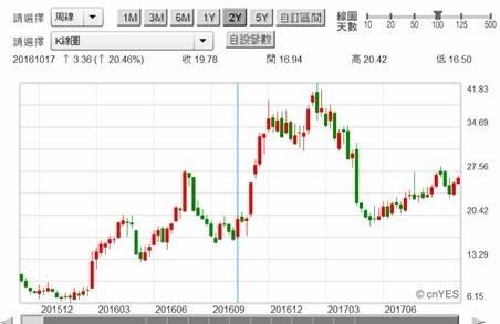 (圖四:美國鋼鐵公司股價周K線圖,鉅亨網首頁)