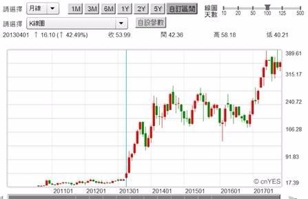 (圖二:電動車TESLA股價月K線圖)