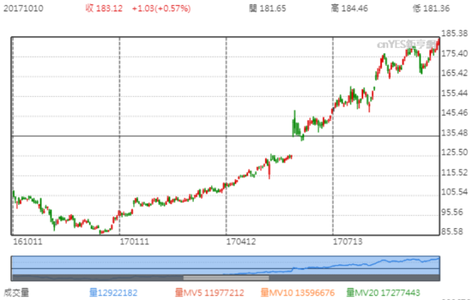 阿里巴巴近一年股價走勢