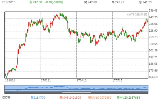 高盛近一年股價走勢