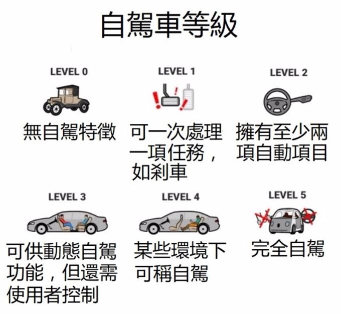 自駕車等級 / 圖:OodlesTechnologies
