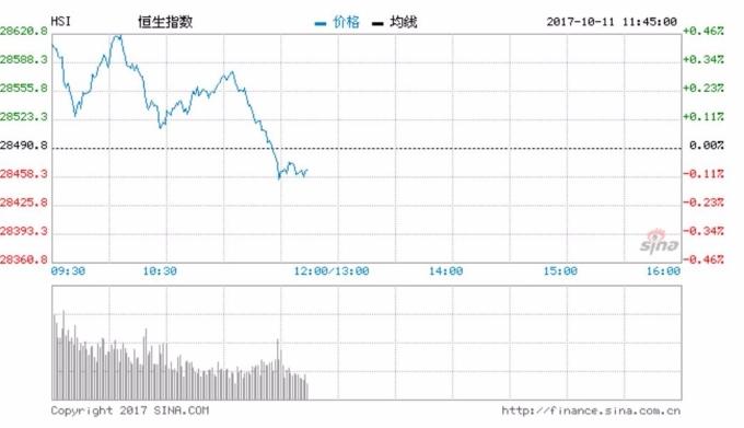 林鄭月娥施政報告後,港股倒跌0.09%。 (圖:新浪財經)