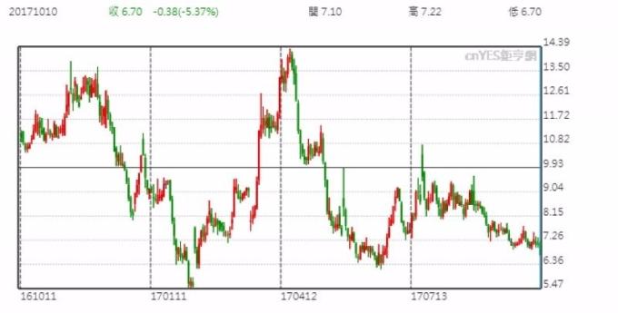 西爾斯控股日線走勢圖 (近一年以來表現)