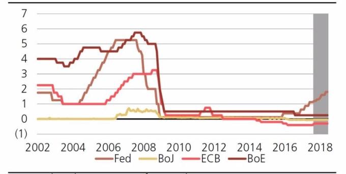 全球主要央行之利率走勢圖 (2002年至今表現) 圖片來源:UBS、Bloomberg