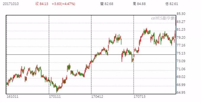Walmart 股價日線走勢圖 (近一年以來表現)