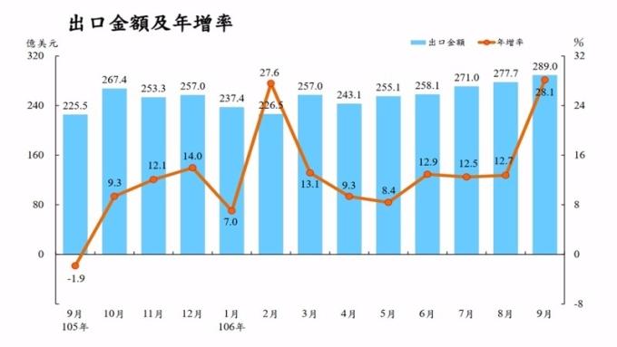 電子拉貨潮挹注 台灣出口連12紅 9月出口創歷史新高
