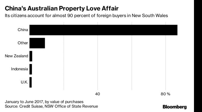 新南威爾斯州90%的國外買家來自中國(圖表取自彭博)