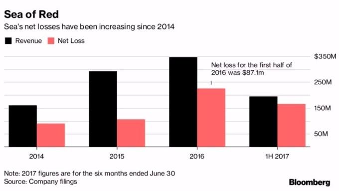 還在虧損燒錢 蝦皮母公司SEA擬上市 投資人買單嗎?