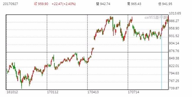 Alphabet Inc.股價(US-GOOGL)