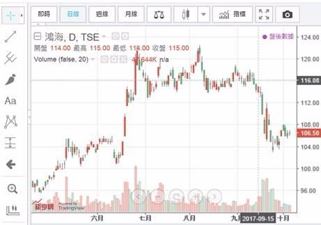 (圖三:鴻海公司股價日K線圖,鉅亨網股市Talk)